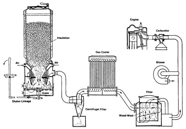 Газогенераторная установка для автомобиля своими руками
