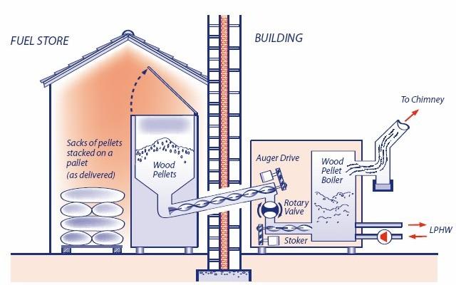 схема отопления пеллетами.
